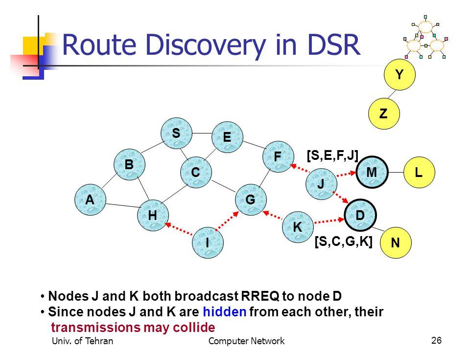 Route Discovery in DSR Y Z S E F [S,E,F,J] B C M L J A G H D K I N